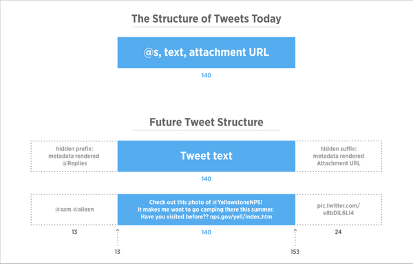 The Structure of Tweets