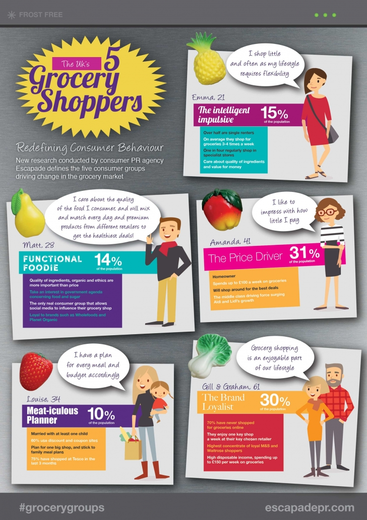Changing Face of Grocery Shopper research