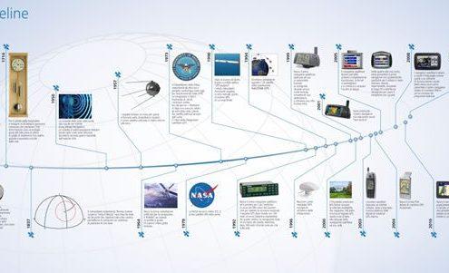 Garmin Timeline GlobalCom